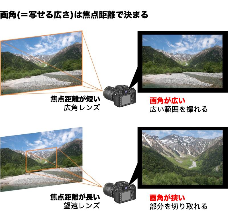 焦点距離と撮れる画角を比較した写真、上高地の風景イラスト