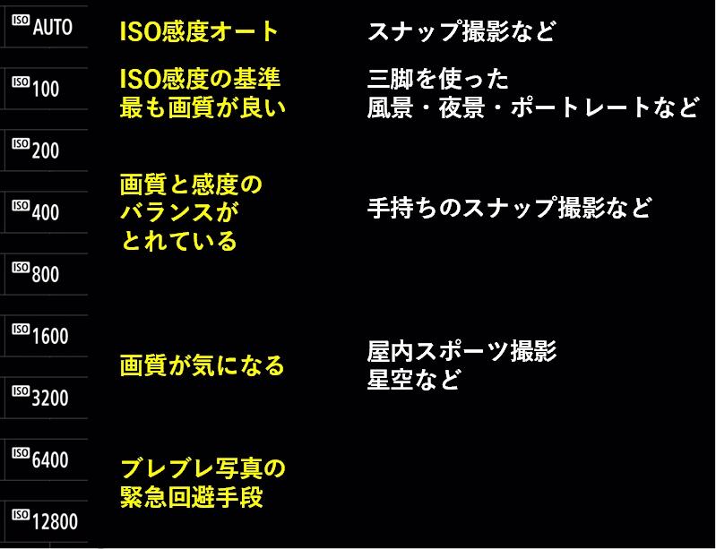 ISO感度を使用するイメージ