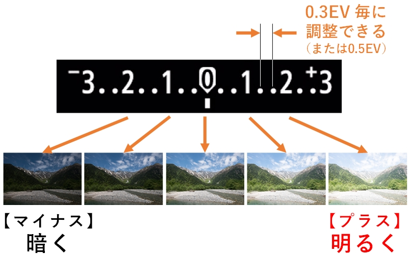 露出補正 のゲージイラスト、プラスとマイナスの方向と、調整幅0.3EV