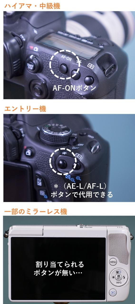 中級機はAF-ONボタンがある、エントリー機は*ボタンまたはAE-L/AF-Lボタンで代用できる、一部のミラーレス機は代用できるボタンが無い