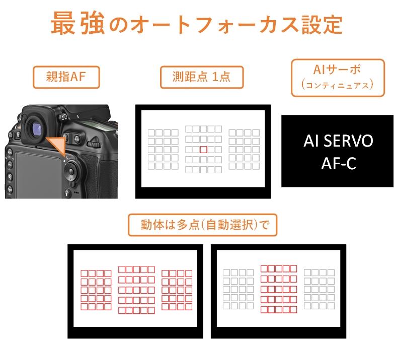 親指AF+測距点1点+AIサーボ(コンティニュアス)