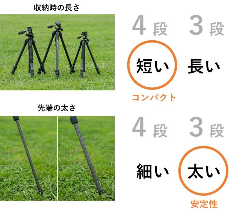 3段と4段の三脚の比較図、同じパイプ径の三脚で3段と4段の全体像、収納時の長さ、一番下の太さを比較