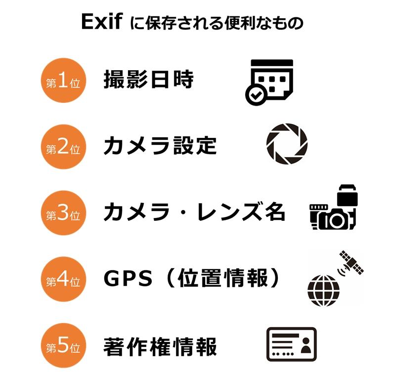 Exifで役に立つ情報ランキング