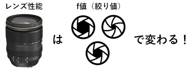 レンズ性能はf値(絞り値)で変わる概念図