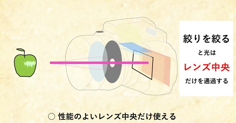 カメラ断面図 f値(絞り値)を絞るとレンズの中央だけ使う