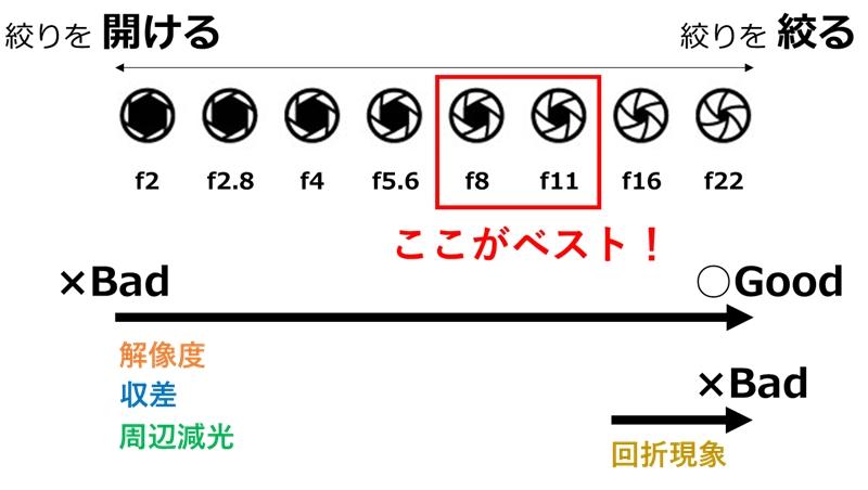f値(絞り値)f8~11が風景写真にとってベスト