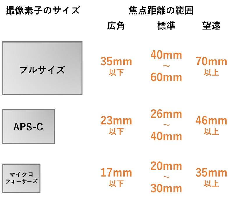 フォーマットと焦点距離の関係図