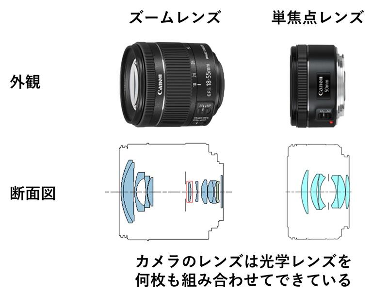 ズームレンズと単焦点レンズの断面図