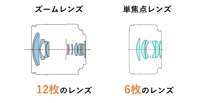 単焦点レンズはズームレンズに比べてレンズの数が少ない