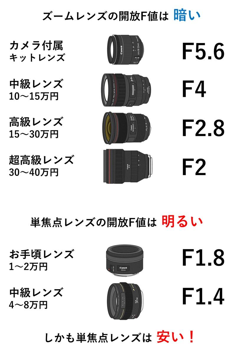 単焦点レンズは開放F値が明るくしかも安い