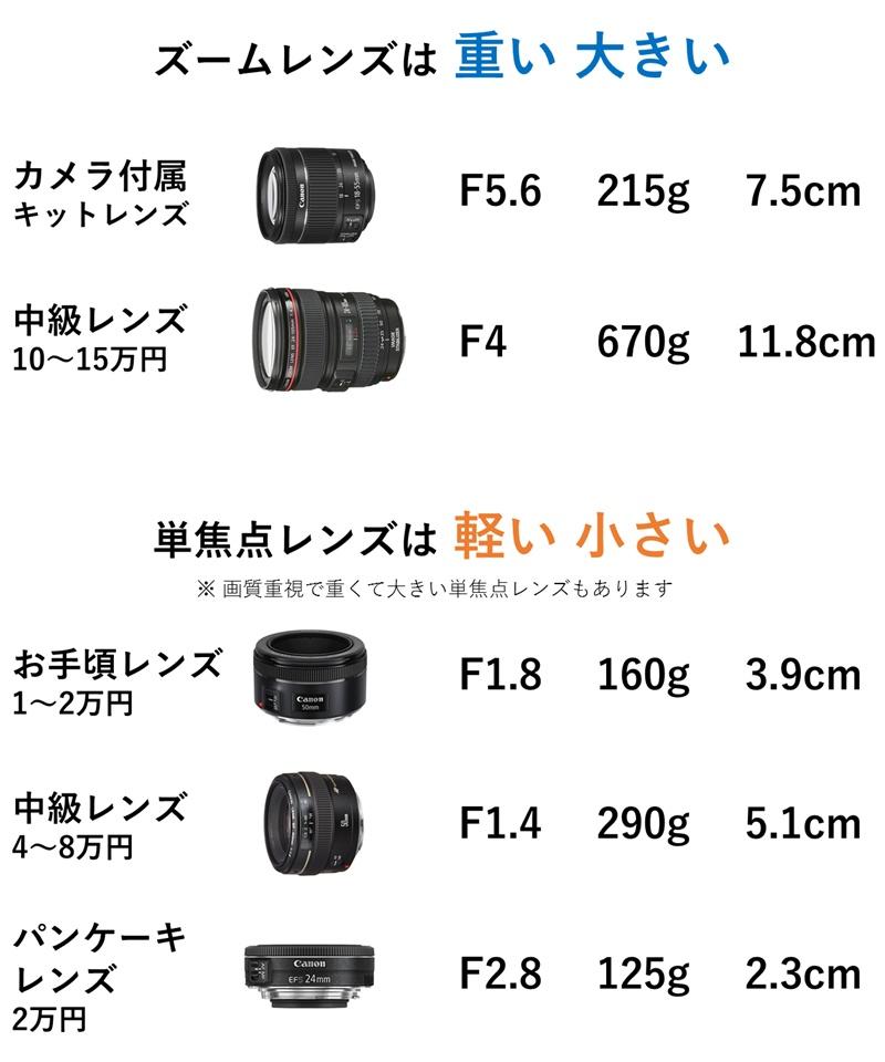 ズームレンズと比較して単焦点レンズは軽くて小さい