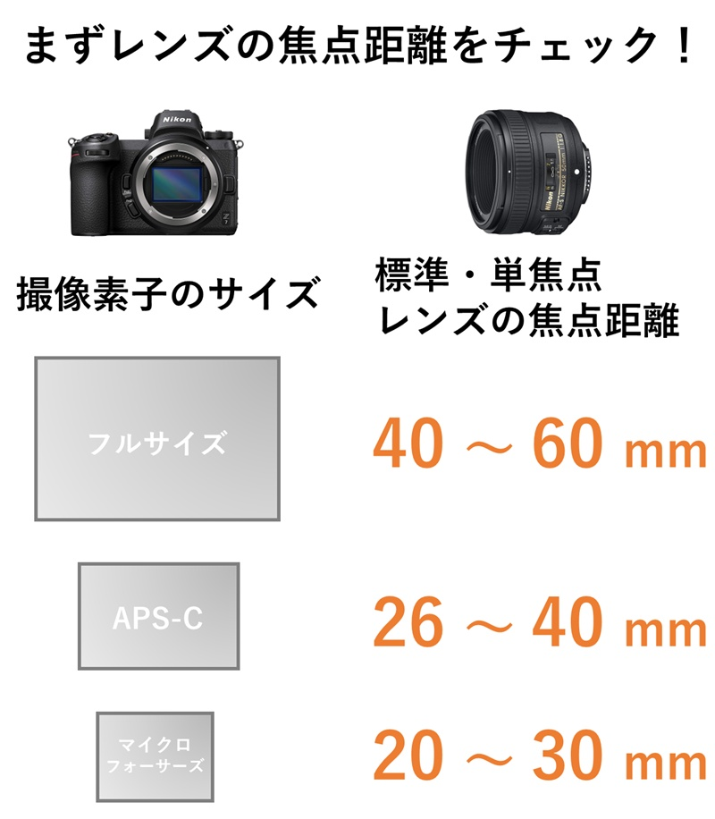 標準・単焦点レンズの焦点距離