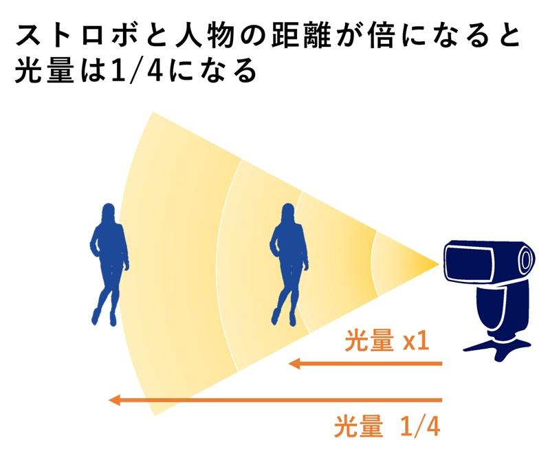 ストロボの距離と発光量の関係