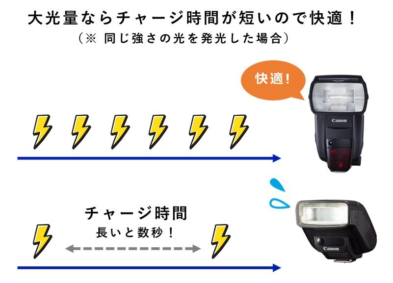 チャージ時間はフル発光より抑えめのほうが短い