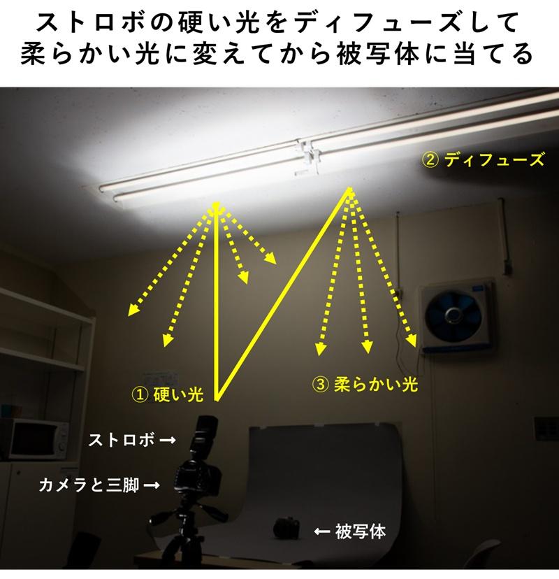 天井バウンスで柔らかくなった光、天井が光った写真、天井バウンスとディフューズ