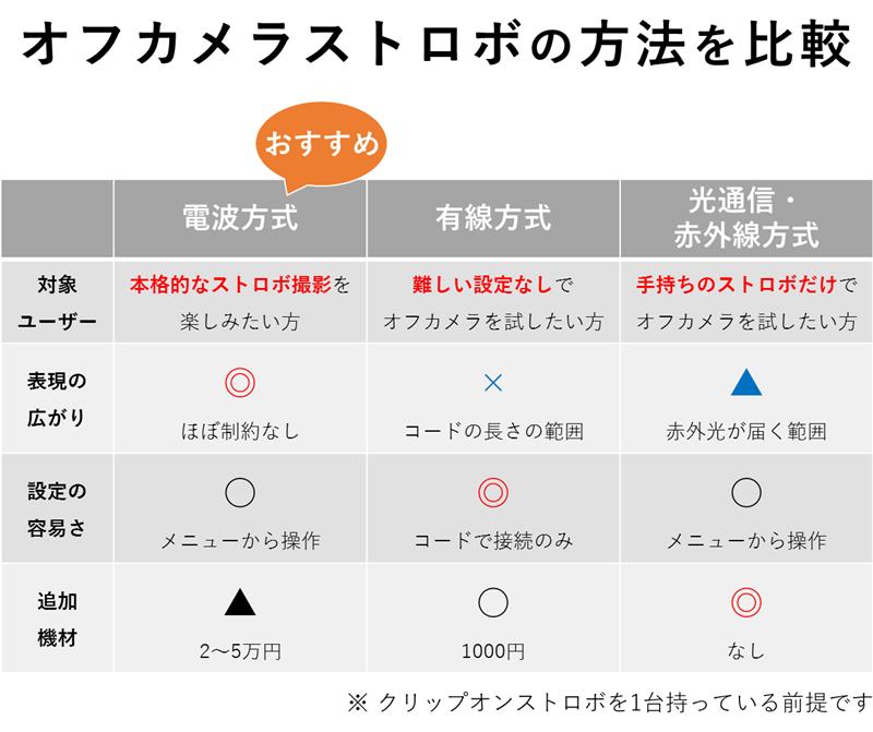 オフカメラストロボの方式を比較した表
