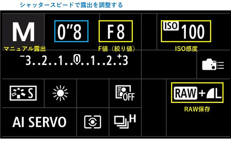 カメラ設定はマニュアルで、f8、ISO100、シャッタースピードで露出を決める
