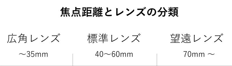 レンズの焦点距離の分類