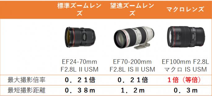 マクロレンズ撮影倍率と最短撮影距離の比較